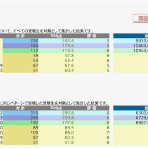 日能研 学習力育成テスト 9/19 結果