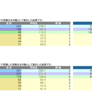 日能研 学習力育成テスト 6/6 結果