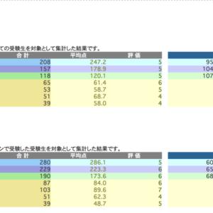 日能研 学習力育成テスト 6/20 結果