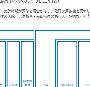 中等症の患者数まで明示している神奈川県のページです。2020.7.22