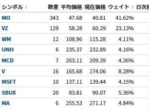 【米国株マラソン151日目】ついにアルトリアが反発!【39勝52敗】
