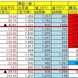 【日経10連騰】日本株の騰落レシオが半端ない件