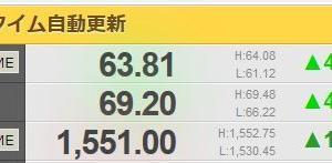 原油価格高騰で下がる株
