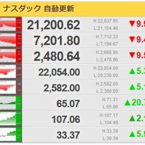 【超朗報】米株先物でサーキットブレイカー発動(上振れ)
