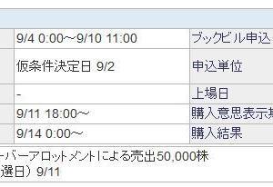 【9月IPO】A級案件!トヨクモ(4058)抽選結果は・・・?