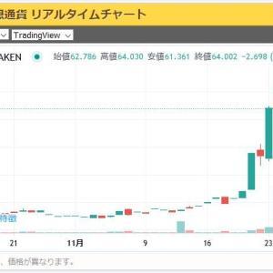 【仮想通貨】株主優待でもらったXRP(リップル)175枚がいつの間にか3倍以上になってた件w