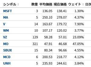 【米国株マラソン128日目】ダウ3日続伸【31勝37敗】