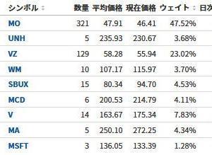 【米国株マラソン132日目】大大大暴落【33勝39敗】