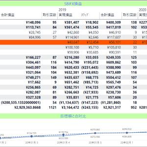 2020年2月度第3週の成績、+65,137円 自動売買サマサマです。