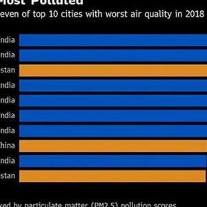 世界最悪の大気汚染都市インド・グルガオン