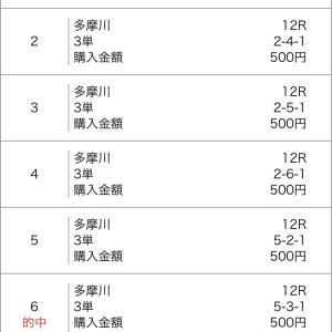 多摩川競艇のSG第29回グランドチャンピオン 4日目 !的中しました~