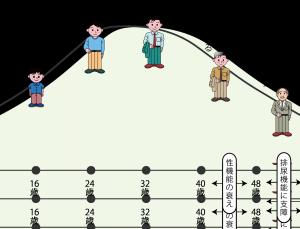 男性更年期障害「朝立ち」はムスコからの大切なメッセージ【90歳現役医師 最強の体調管理】
