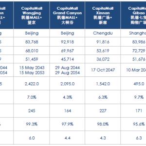 CapitaLand Retail China (AU8U)