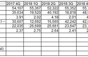 CapitaLand Retail China Trust (AU8U):2018年4Q決算