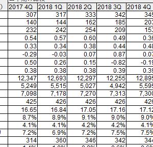 Ares Capital (ARCC):2018年4Q決算