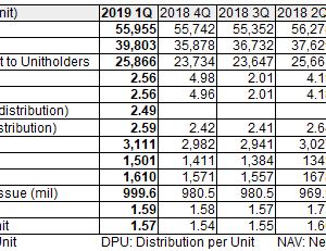 CapitaLand Retail China Trust (AU8U):2019年1Q決算