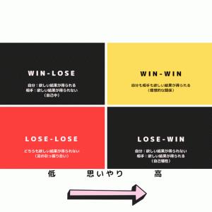 Win-Winを作り出す具体的な方法「7つの習慣」