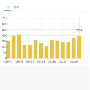 【ブログ運営】2019年9月のアクセス数