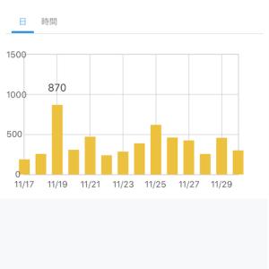 【ブログ運営】2019年11月のアクセス数
