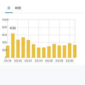 【ブログ運営】2020年3月のアクセス数