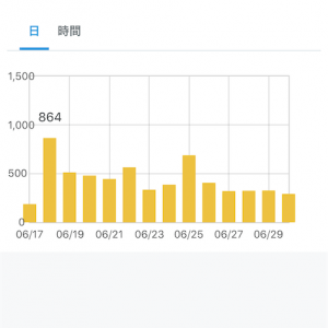 【ブログ運営】2020年6月のアクセス数