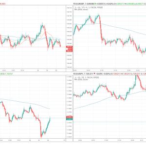 +84,581円。FOMCでは大きな動きにならず、NY時間はドル、ユーロ、ポンド共に狭いレンジ内で推移。ユロポン売りで捕まった。(11月21日)