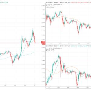 +92,820円。リスク選好継続中!ドル円は時間調整中だがさらなる上昇を示唆。ポン円は下目線そのままもレンジ推移で売りスイング。ダウが強くユーロ上昇。明日からの値動きに注意!(1月15日)