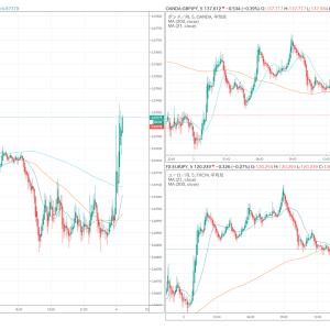 ー98,696円。日欧米の協調緩和が伝えられダウは1293ドル高!上げ幅は過去最大。FOMCが緊急利下げ。為替市場は大騒ぎ!!(3月3日)