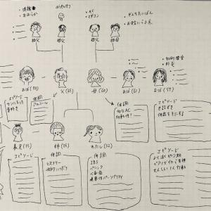 カウンセリングで使った家族関係相関図
