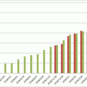 2019/11月末のポートフォリオ(投資総額2,790万円)