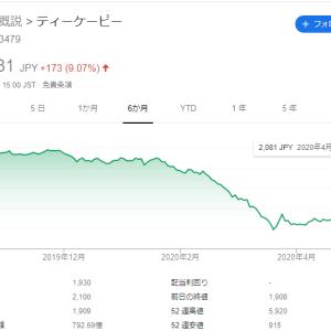 TKP売却 +16万の売却益!