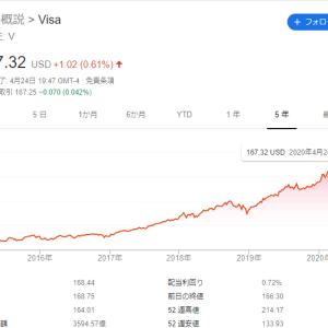 クレジットカード銘柄買っとく?Visa/Mastercard/Amex