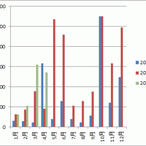 【不労所得】4月の配当収入は54,205円でした。