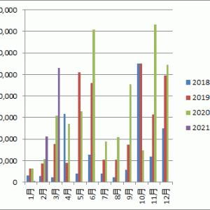 【不労所得】3月の不労所得は106,119円でした