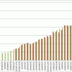 2021年8月の運用成績(利益確定は7万円、投資総額は6,200万円)