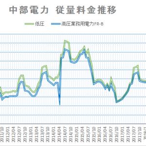 2020年5月電気料金 中部電力の推移から見る
