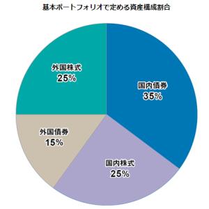 年金運用構成見直し TOKYO2020も延期変わるタイミング