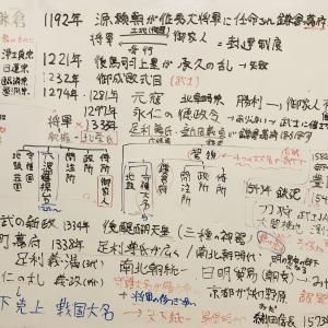 歴史のざっくり予習その2(室町~幕末)