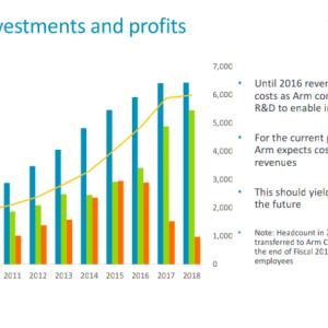 ARMはソフトバンクGによる買収後に利益減少が続く。いったいどこへ向かってる?