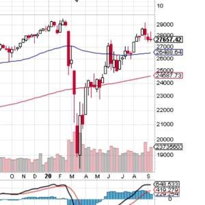 米国株の下落、単なる調整かそれとも暴落への入口なのか?
