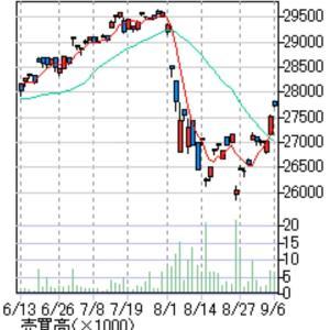 株価チャートどのくらいの頻度で確認してますか?