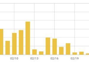 ド素人が雑記ブログを5ヶ月続けてみた