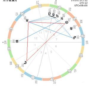 双子座満月◆1年の感謝と2020年理想の未来を書こう!