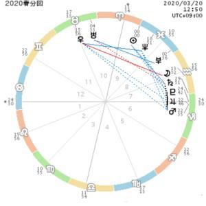 春分から1年がはじまる占星術