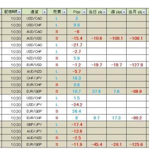 【週間成績】真っすぐ王子のFXメルマガ配信 2020年2月10日(月)~14日(金)の成績