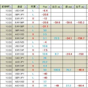 【週間成績】真っすぐ王子のFXメルマガ配信 2020年2月17日(月)~21日(金)の成績
