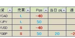 【昨日の成績】 真っすぐ王子のFXメルマガ配信 2020年3月25日(水)の成績 本日の経済指標