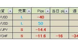 【昨日の成績】 真っすぐ王子のFXメルマガ配信 2020年3月27日(金)の成績