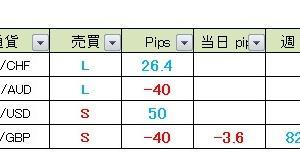 【昨日の成績】 真っすぐ王子のFXメルマガ配信 2020年4月3日(金)の成績