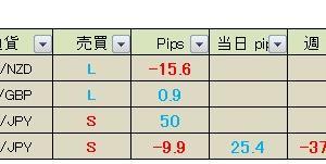 【昨日の成績】 真っすぐ王子のFXメルマガ配信 2020年5月14日(木)成績&本日の経済指標